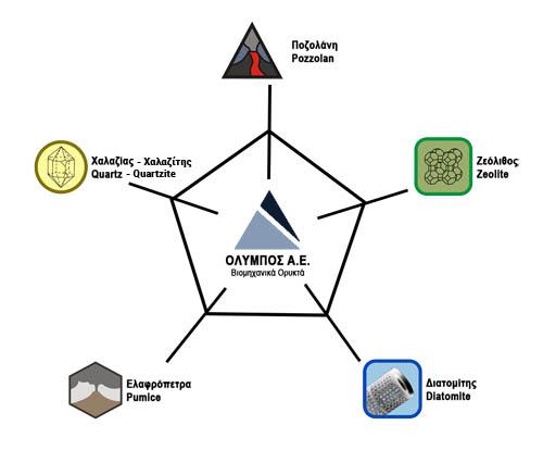 Όλυμπος ΑΕ – Βιομηχανικά ορυκτά - 1 -
